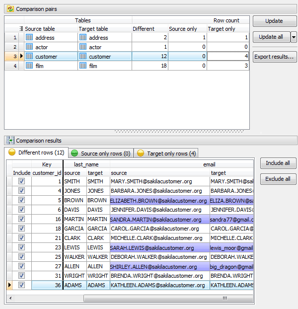 PostgreSQL Data Sync - PostgreSQL data comparison and