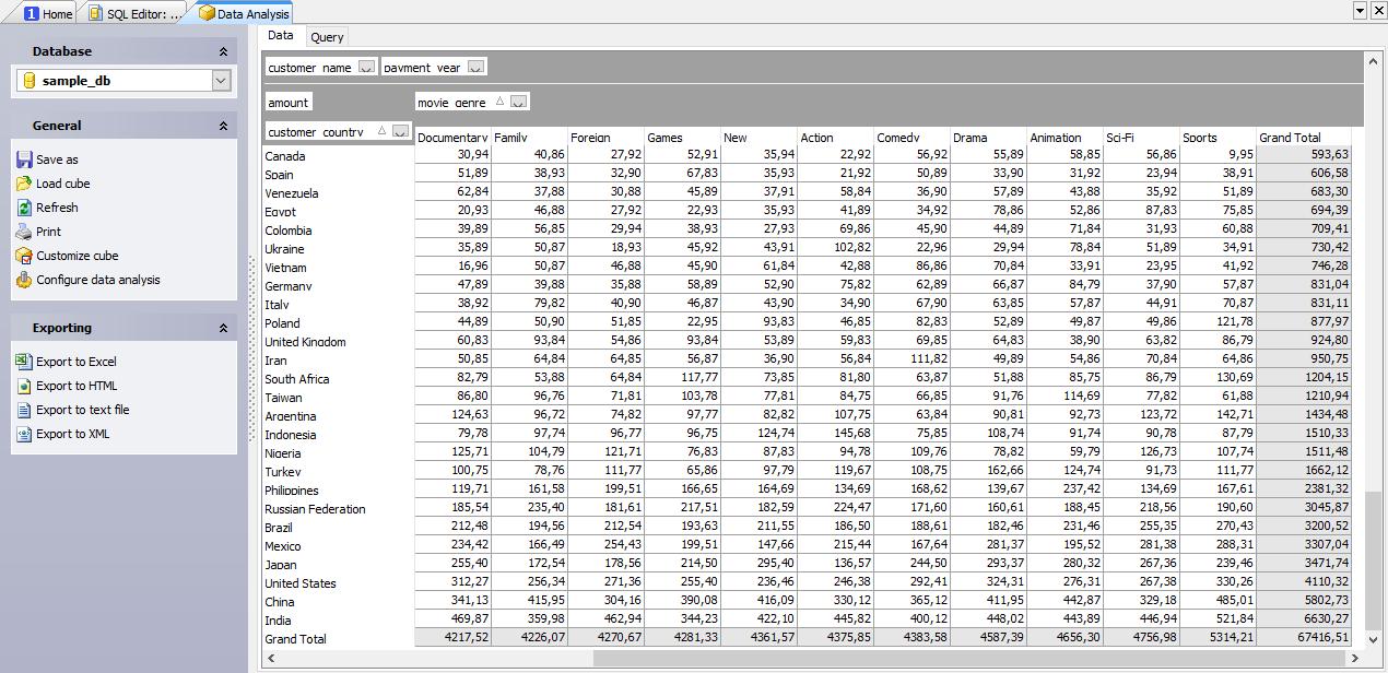 PostgreSQL GUI Admin Tool - Postgres manager for Windows by SQL